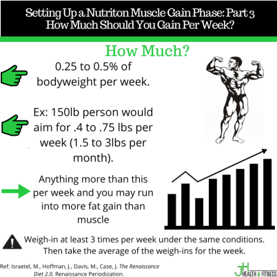 Copy of Copy of Copy of Muscle Gain Phase